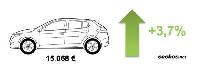 los coches usados se encarecen un 3,7% en julio y superan los 15.000 euros de media