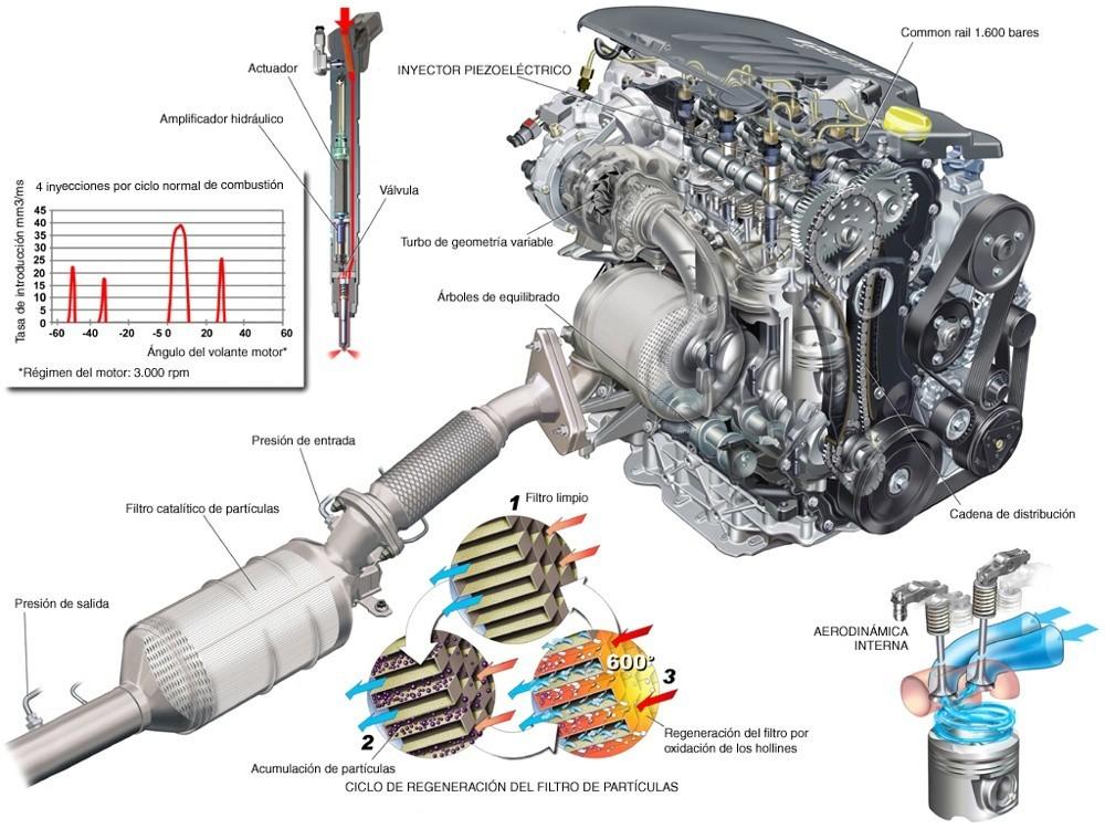 El filtro de partículas en motores diésel